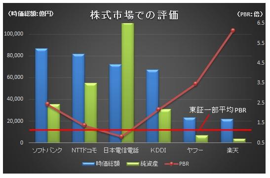 経営管理会計トピック_市場評価_グラフ