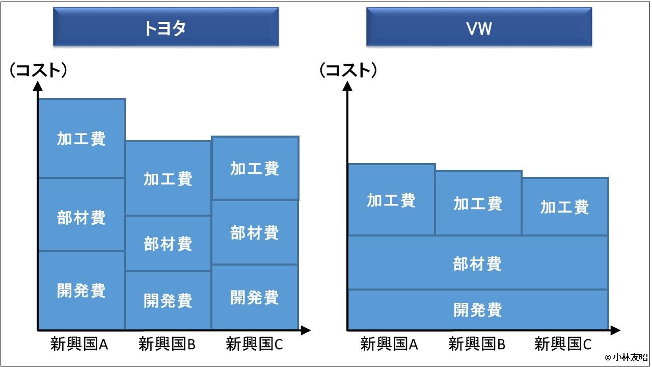 経営管理会計トピック_トヨタ対VW 部品共通化