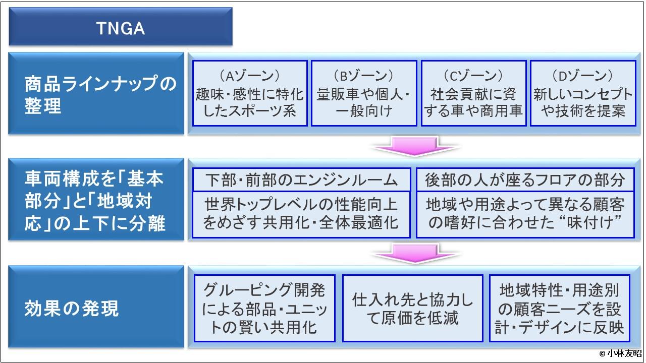 経営管理会計トピック_トヨタ「TNGA」