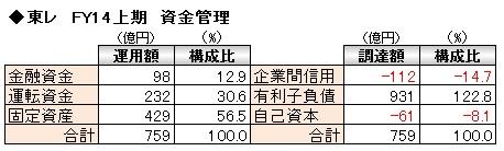 経営管理会計トピック_東レ_FY14上期_資金管理表