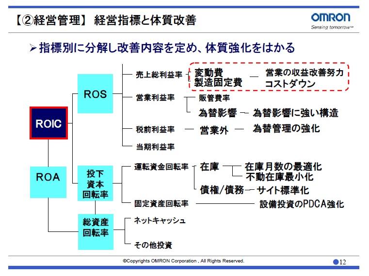 経営管理会計トピック_オムロン_ROICツリー_野村CEOフォーラム2012