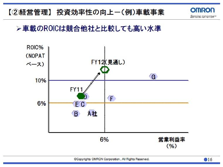 経営管理会計トピック_オムロン_ポートフォリオ管理_野村CEOフォーラム2012