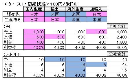 経営管理会計トピック_為替変動と事業採算_初期状態