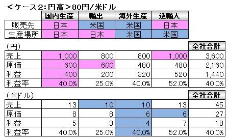 経営管理会計トピック_為替変動と事業採算_円高