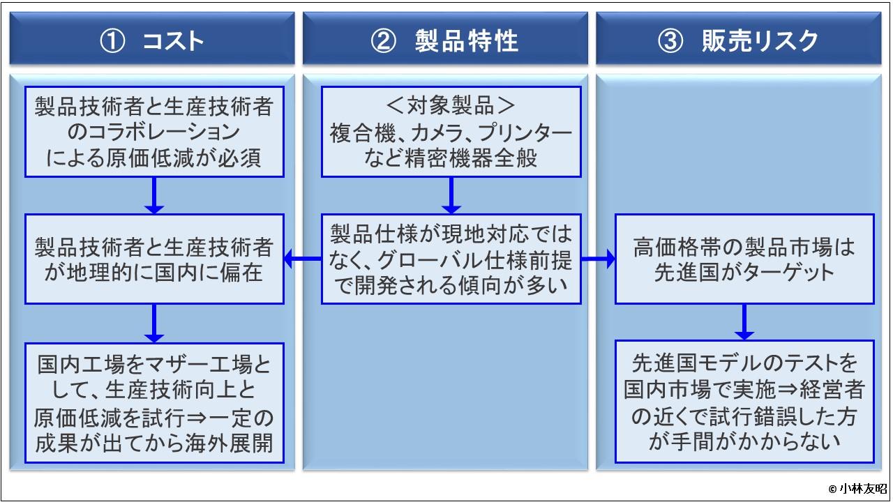 経営管理会計トピック_為替変動と新製品上市戦略_キヤノン