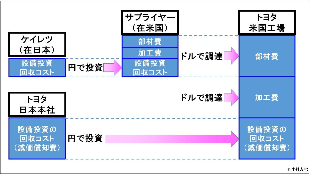 経営管理会計トピック_為替変動と海外生産戦略_トヨタ