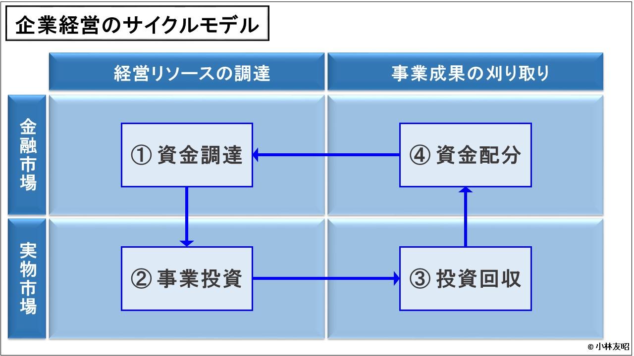 財務分析(入門編)_企業経営のサイクルモデル