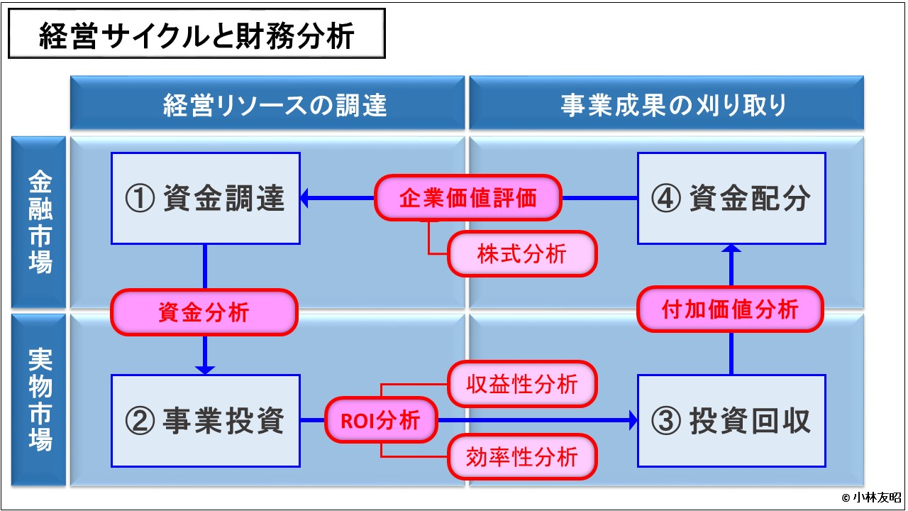 財務分析(入門編)_経営サイクルと財務分析