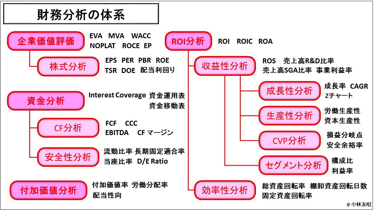 財務分析(入門編)_財務分析の体系
