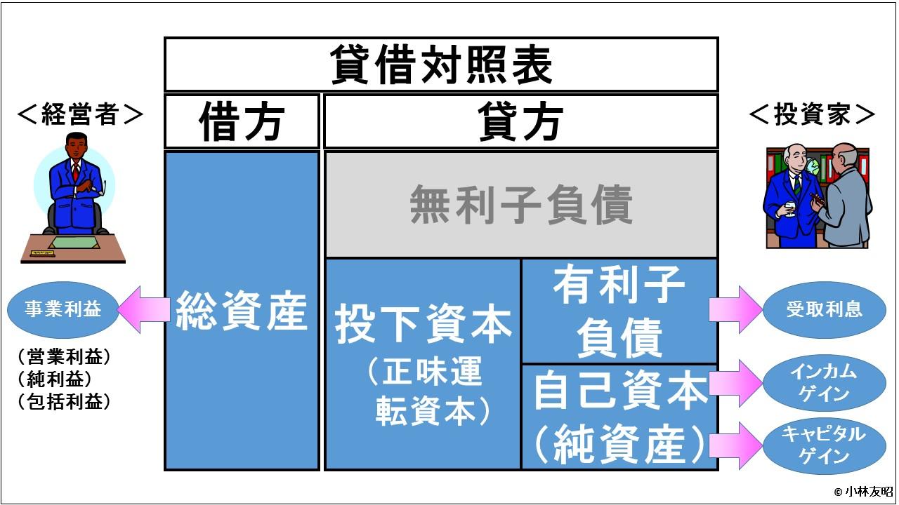 財務分析(入門編)_収益性の二重