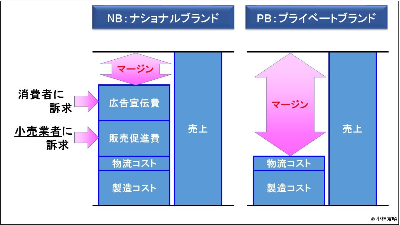 経営管理会計トピック_PB商品とNB商品のコスト構造比較