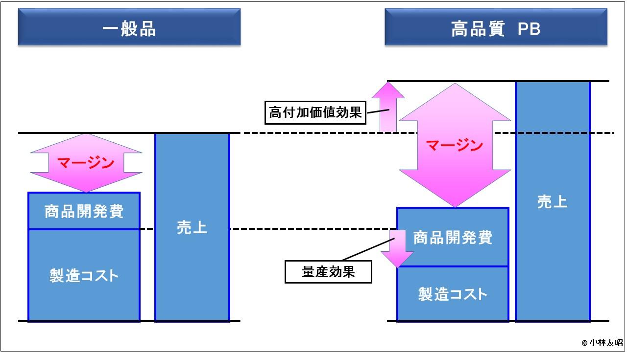 経営管理トピック_高品質PB商品のコスト構造
