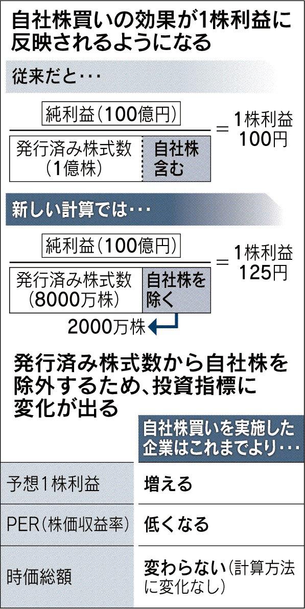 経営管理トピック_予想1株利益の算出方法の変更