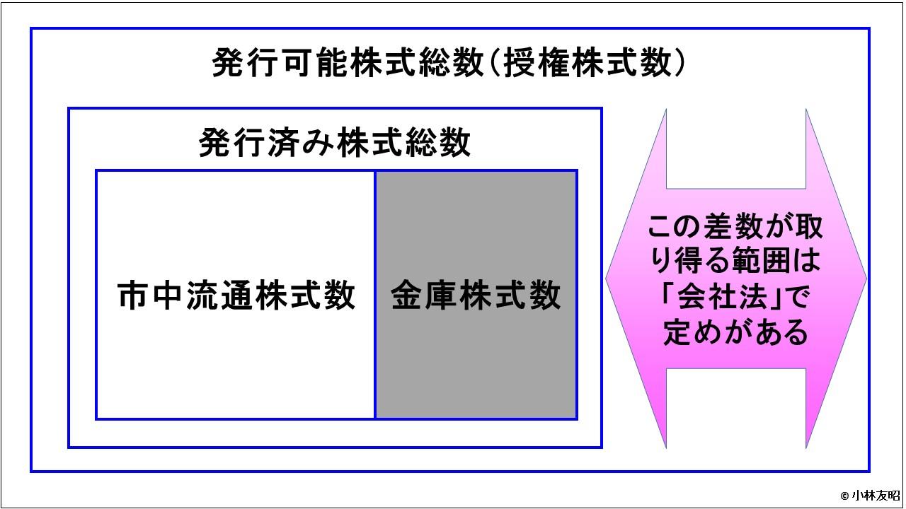 経営管理会計トピック_授権株式数からの分類