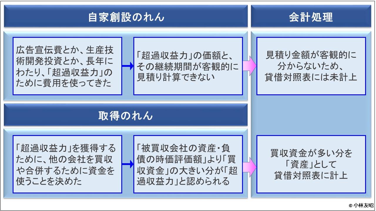 経営管理トピック_のれんの種類