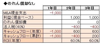 経営管理トピック_のれん償却なし_数表