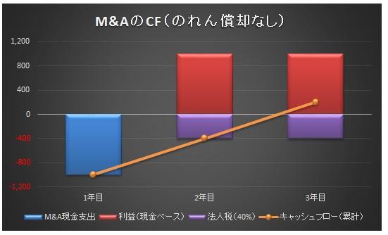 経営管理トピック_のれん償却なし_グラフ