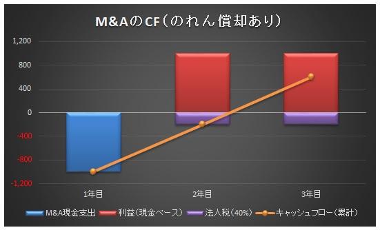 経営管理トピック_のれん償却あり_グラフ