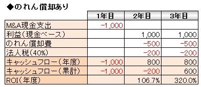 経営管理トピック_のれん償却あり_数表