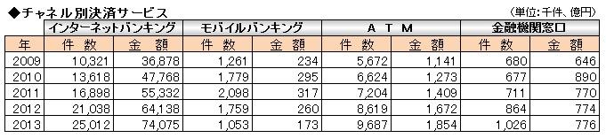 経営管理トピック_全国銀行のチャネル別決済サービス_数表