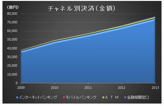 経営管理トピック_全国銀行のチャネル別決済サービス_金額_グラフ