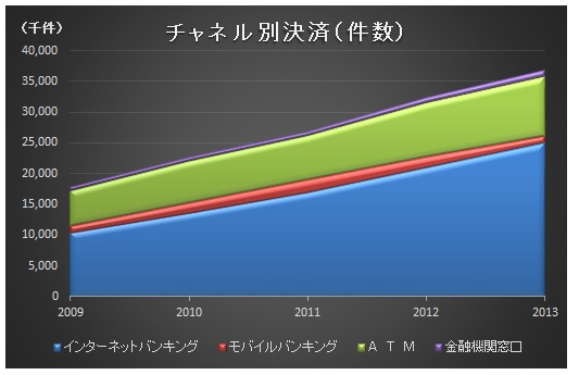 経営管理トピック_全国銀行のチャネル別決済サービス_件数_グラフ