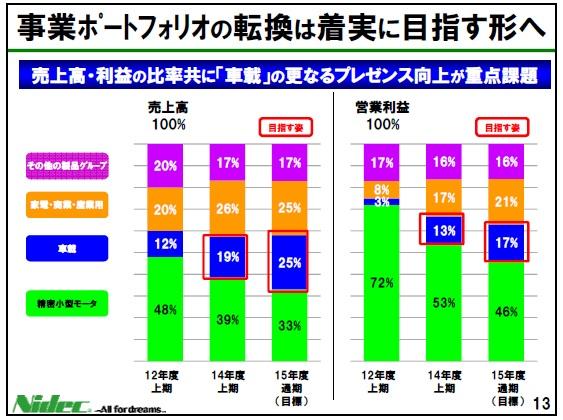 経営管理トピック_日本電産_事業構成比_FY14中間決算報告資料