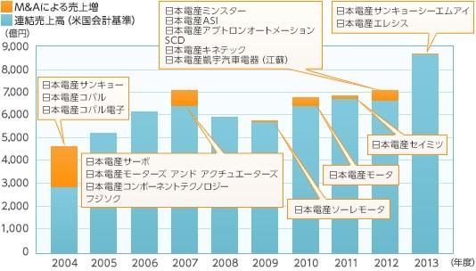 経営管理会計トピック_日本電産_M&Aによる売上貢献度