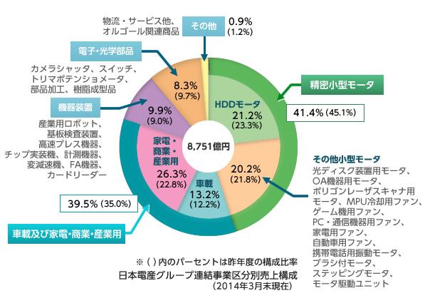 経営管理トピック_日本電産_事業ポートフォリオ