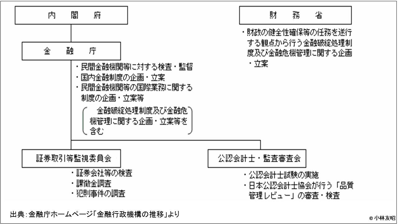 経営管理トピック_金融庁の組織