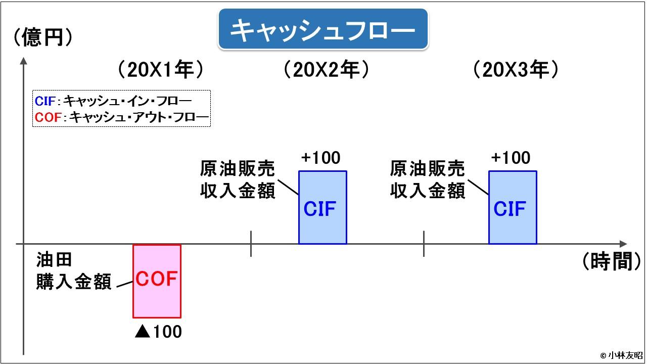 経営管理トピック_減損損失前_キャッシュフロー