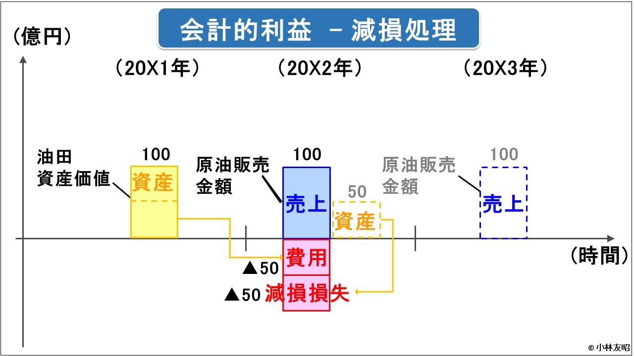 経営管理トピック_減損損失処理