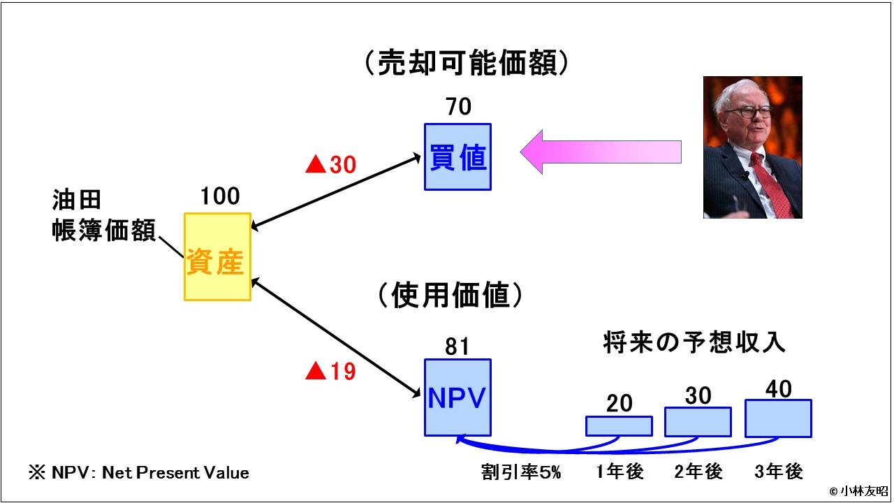 経営管理トピック_減損テスト