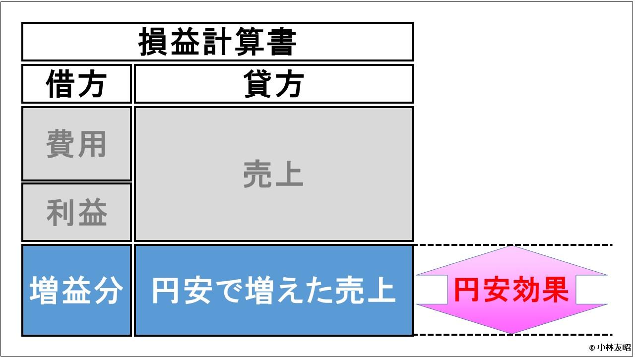 経営管理会計トピック_円安効果_増収効果