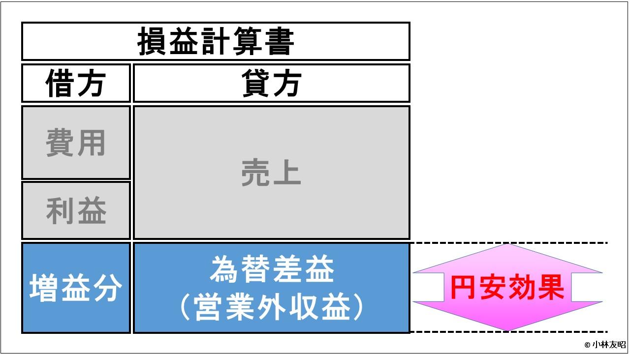 経営管理会計トピック_円安効果_為替差益