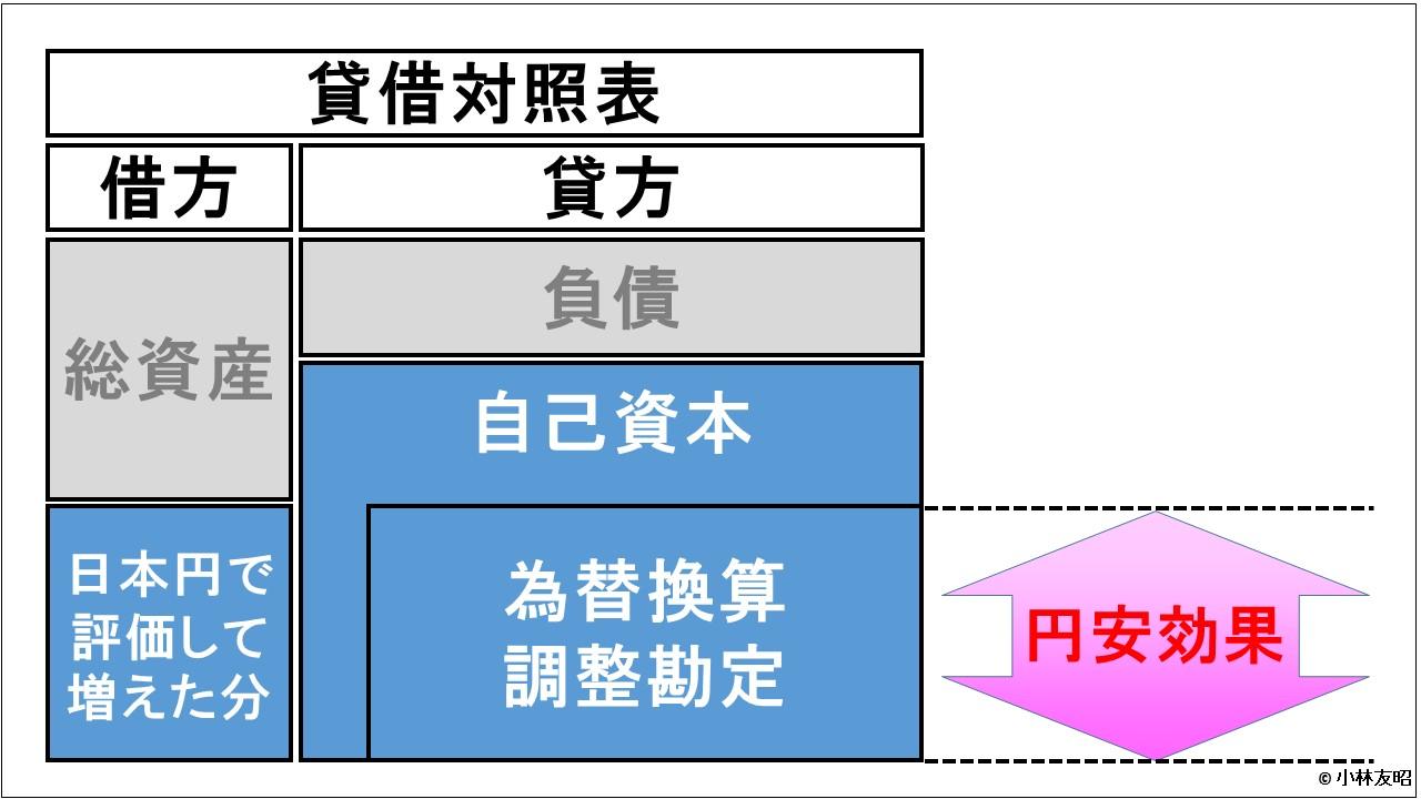 経営管理会計トピック_円安効果_為替換算調整勘定