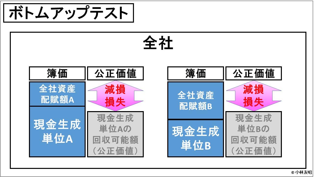 経営管理会計トピック_減損テスト_ボトムアップテスト