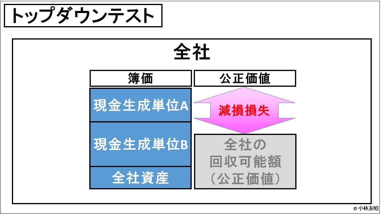 経営管理会計トピック_減損テスト_トップダウンテスト