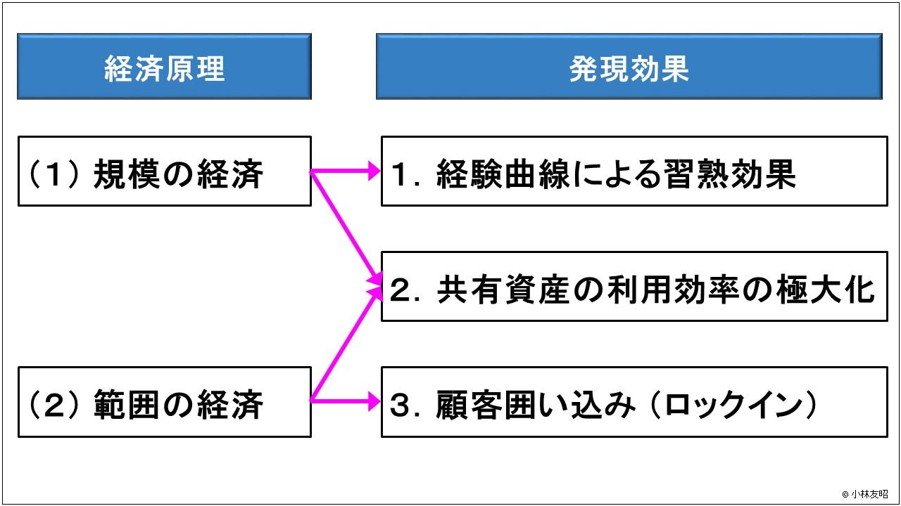 経営管理(基礎編)_事業ポートフォリオ儲けのロジック