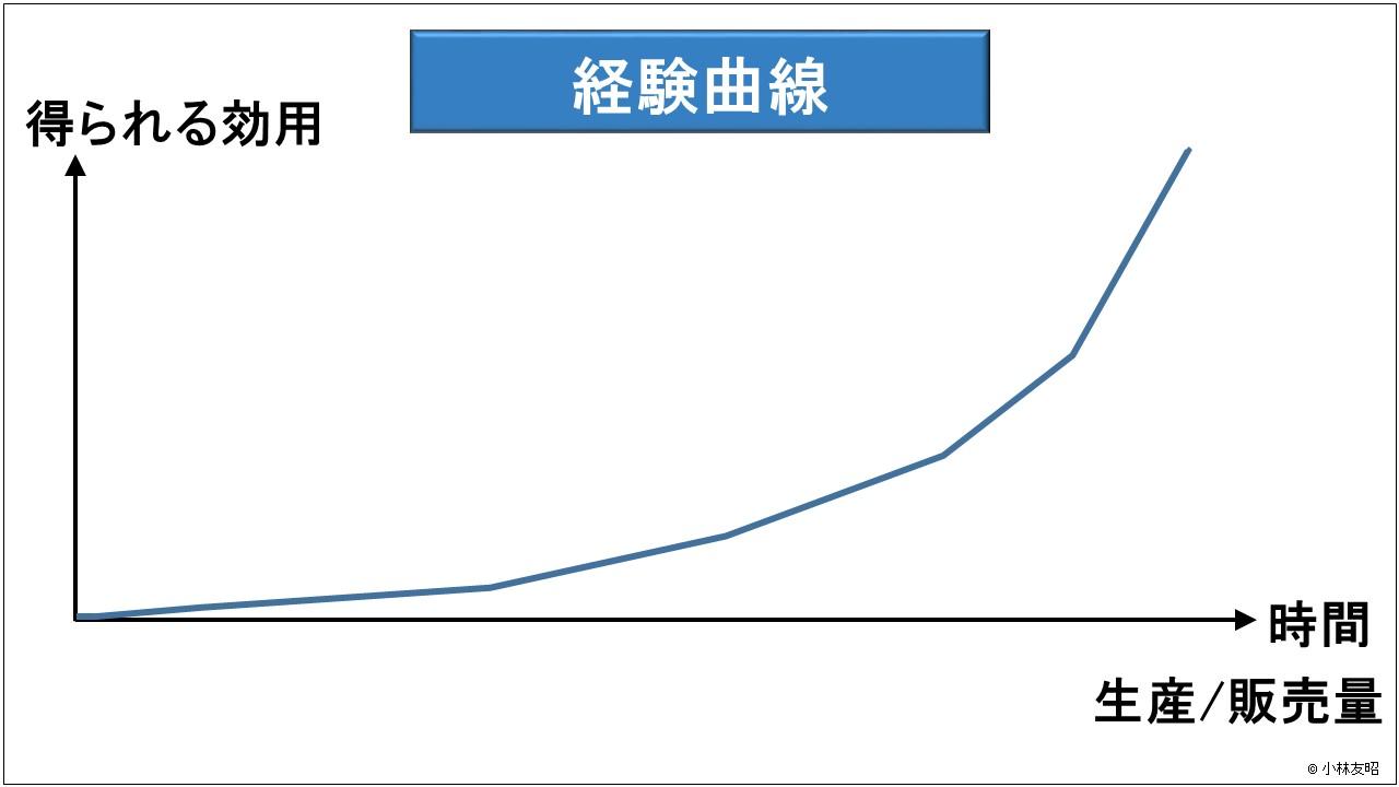 経営管理(基礎編)_経験曲線