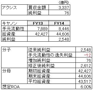 経営管理会計トピック_キヤノンのアクシス買収