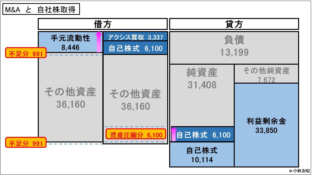 経営管理会計トピック_キヤノンのBS変化
