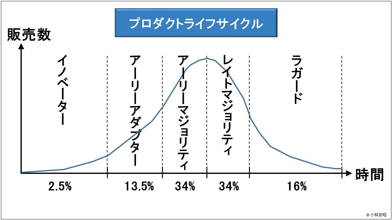 経営管理(基礎編)_イノベーター理論によるPLC