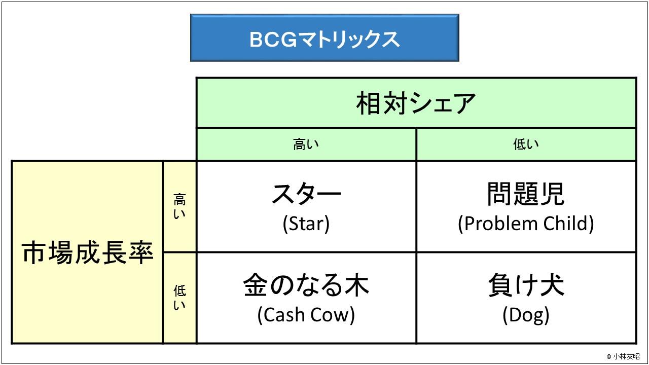 経営管理(基礎編)_BCGマトリックス