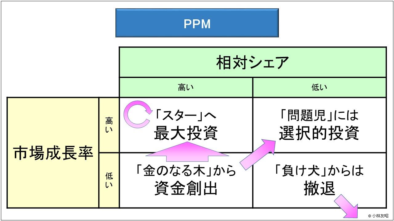 経営管理(基礎編)_PPM