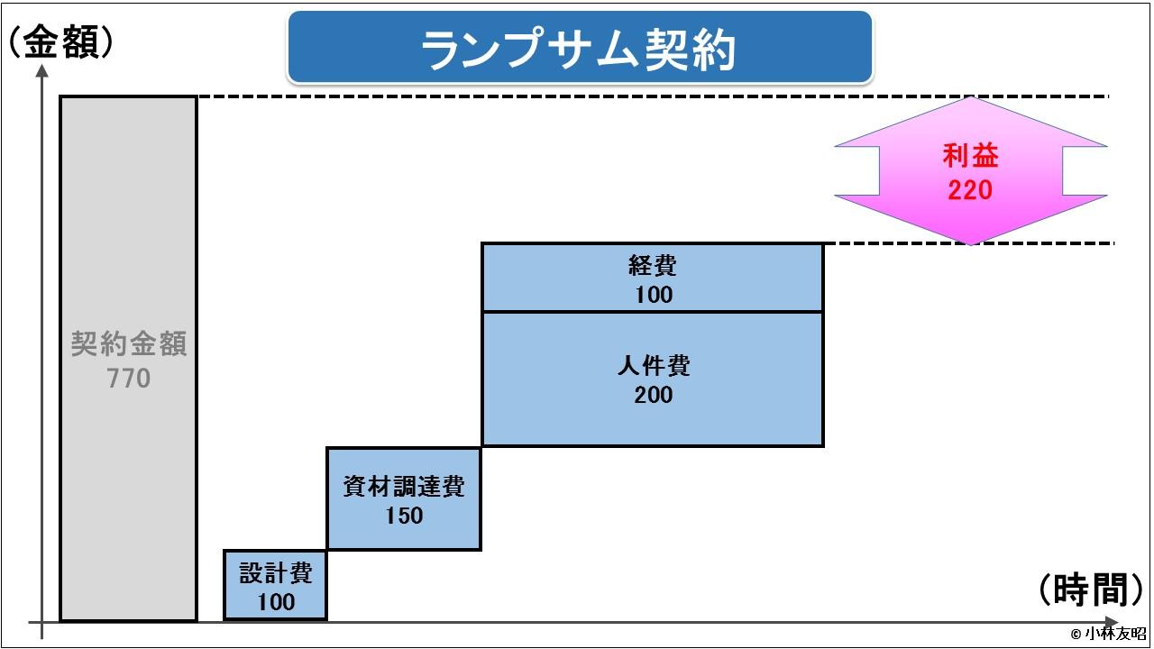 経営管理会計トピック_ランプサム契約