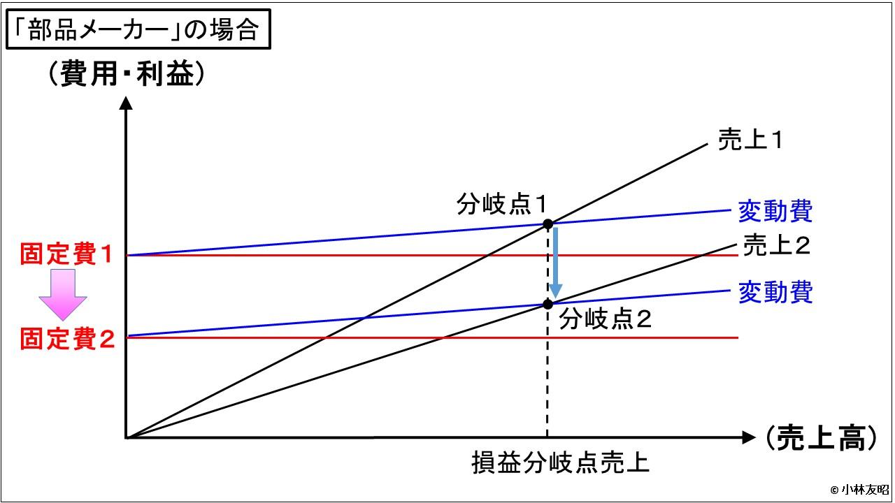 経営管理会計トピック_部品メーカーのCVP分析