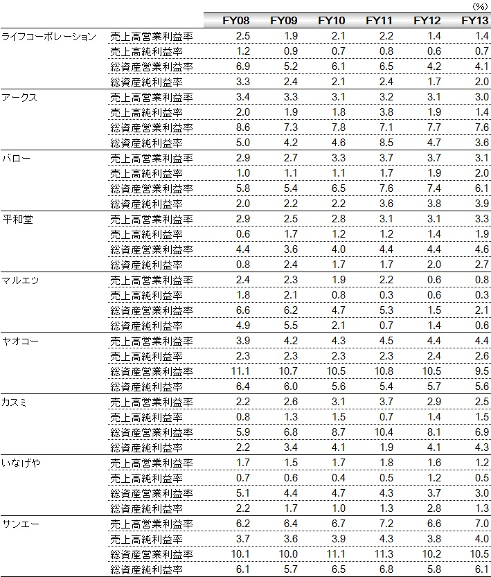 経営管理会計トピック_食品スーパー業界の収益性数値