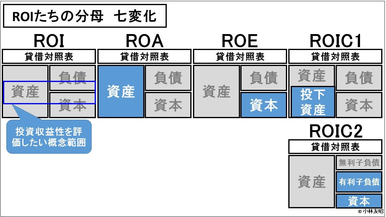 財務分析(入門編)_ROIたちの分母 七変化