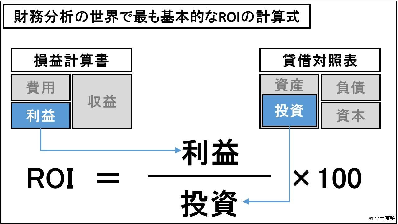 財務分析(入門編)_財務分析の世界で最も基本的なROIの計算式